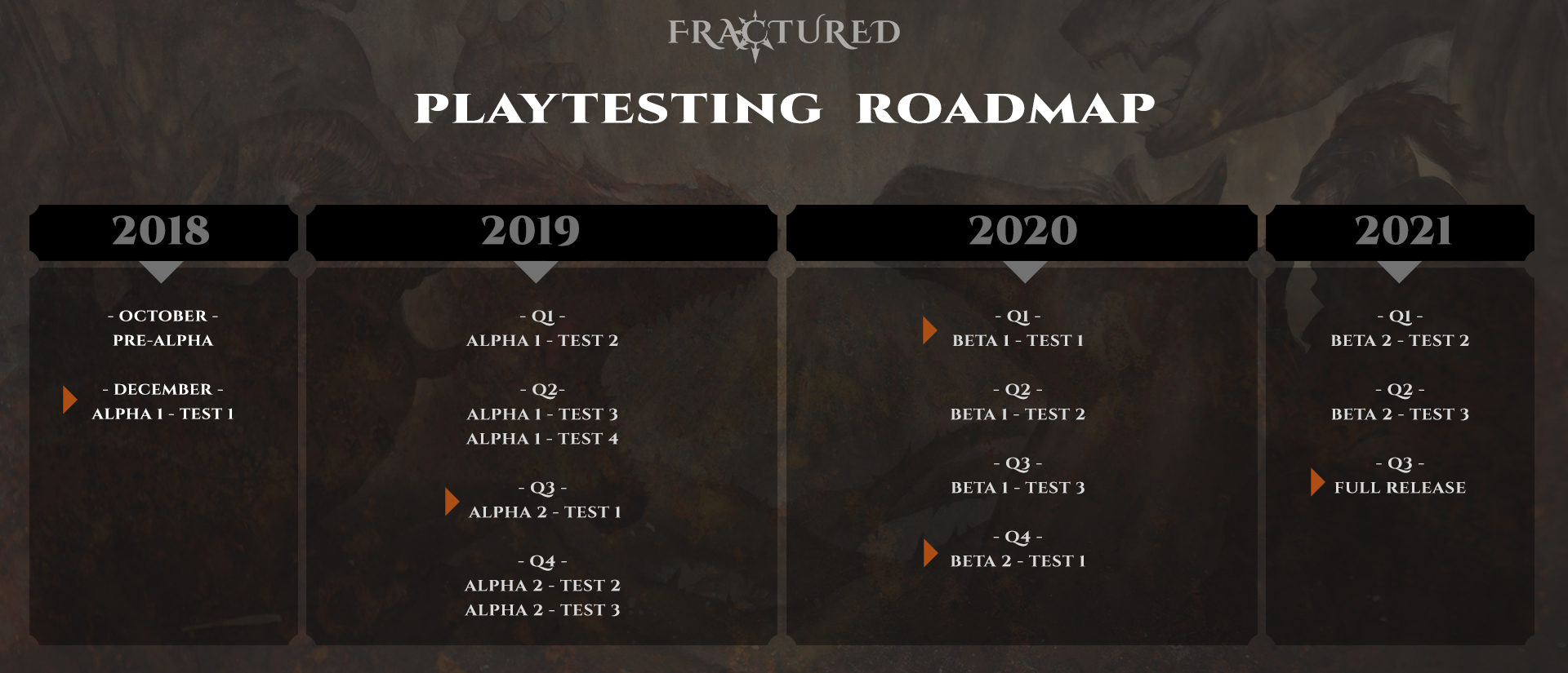 """road map from Fractured news article """"Development Roadmap - From Alpha to Release"""""""