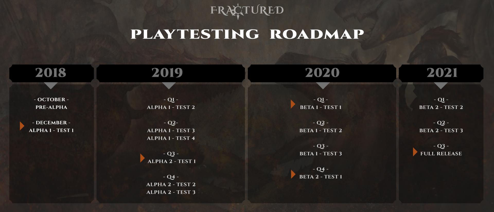 voilà la Roadmap